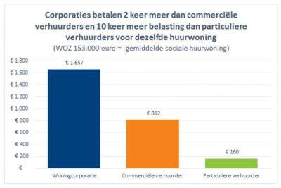 Dubbele belasting voor corporaties